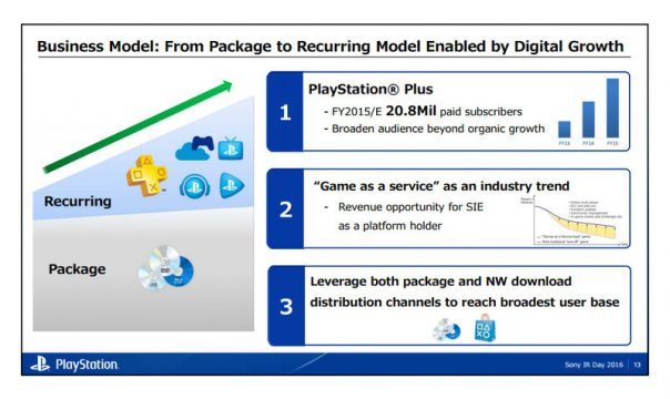 Sony Records Significant Growth In PlayStation Plus Subscriber Numbers