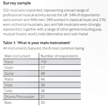 No, This Help Musicians UK Survey Has Nothing To Do With DJs' Mental Health