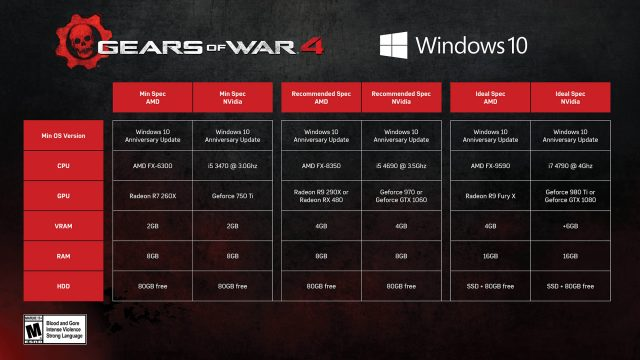 New Gears Of War 4 Gameplay Debuts At Gamescom, Minimum PC Specs Detailed