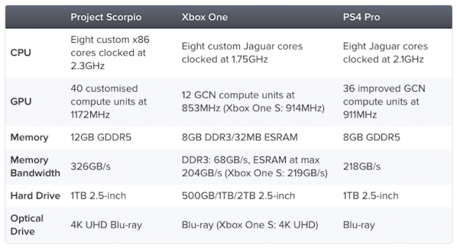 Microsoft Details The Beefy Specs Of Project Scorpio