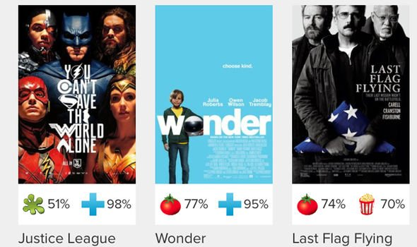 Justice League S Rotten Tomatoes Score Has Leaked Online