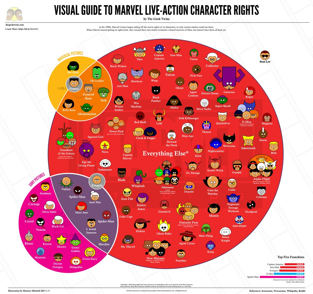 Marvel Character Infographic Presents A Detailed Overview Of Who Owns Who