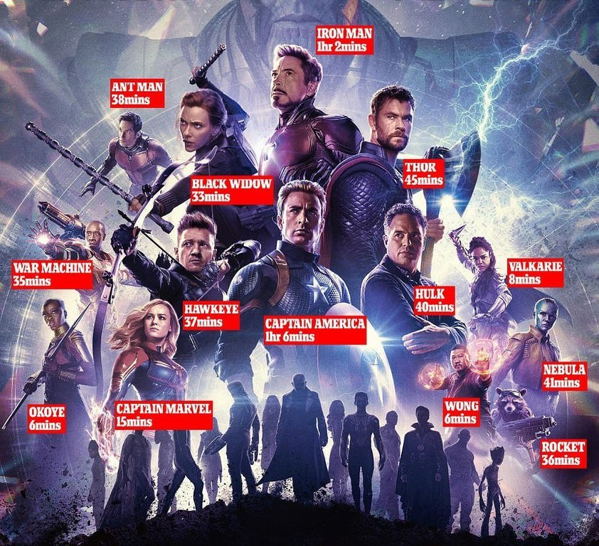 Here's How Much Screen Time Each Hero Gets In Avengers