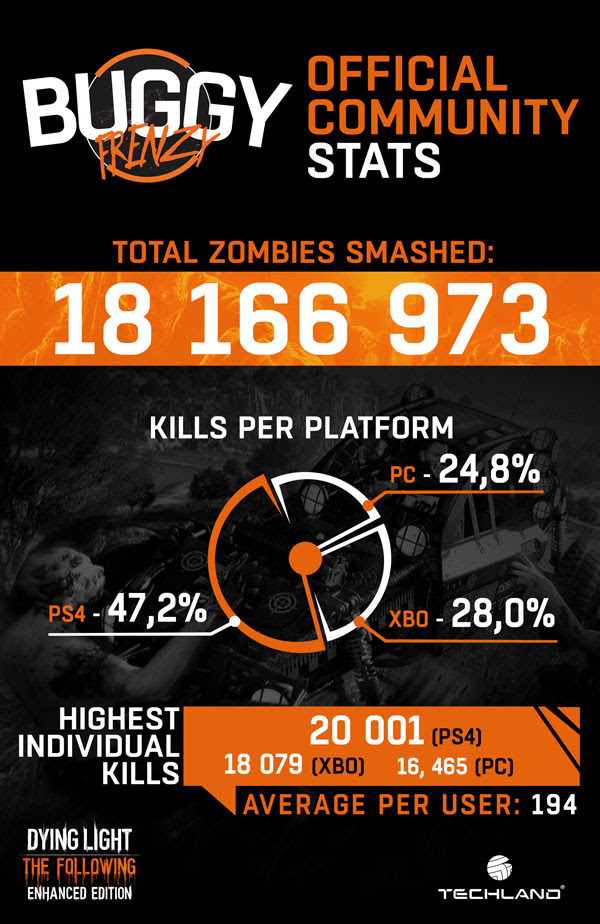 Dying Light: The Following's Community Bounty Surpassed By Players Worldwide