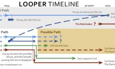 New Infographic Helps Explain Looper's Timeline