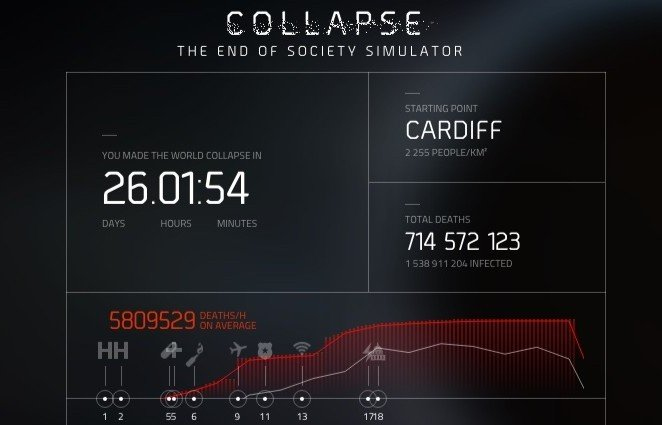The Division Collapse Cardiff