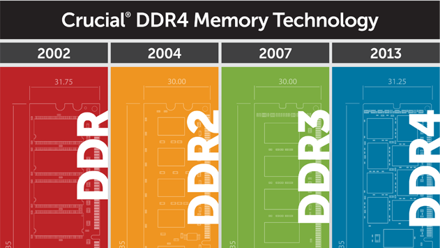 Crucial Says DDR4 Is Nigh, Set To Arrive Early Next Year