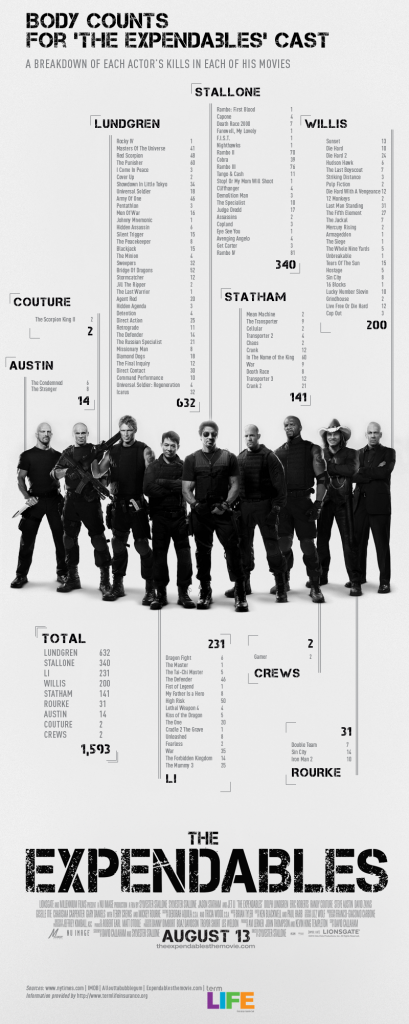 Body Count For The Expendables Cast [INFOGRAPHIC]