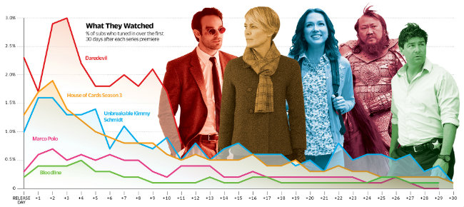 Daredevil And House Of Cards Score Big In Never-Before-Seen Netflix Viewing Figures