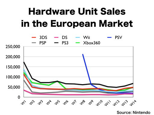 Weekly PlayStation 3 Sales Now Dominating European Market