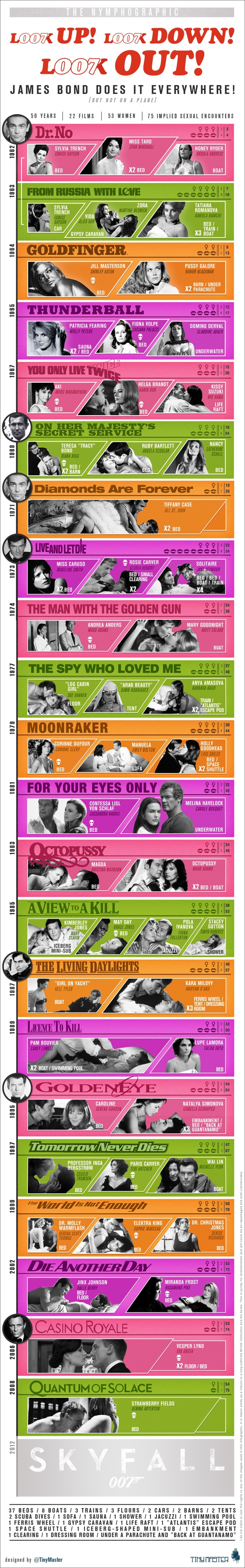 Celebrate Skyfall With A New Bond Infographic
