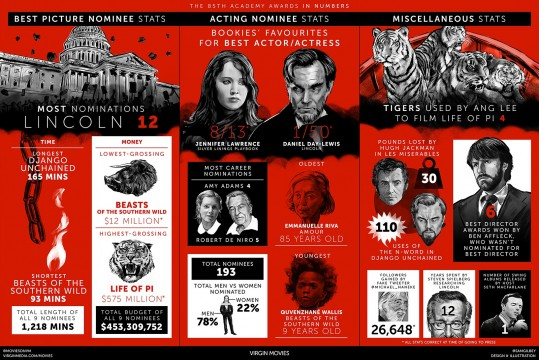 Awesome Oscars Infographic Shows The 85th Academy Awards In Numbers