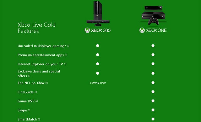 Almost Every Xbox One Feature Is Locked Behind Xbox Live Gold Paywall